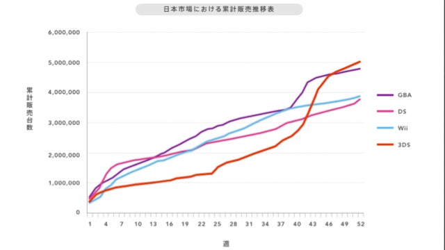 The 3DS Is Not a Failure in Japan. It's a 5 Million Sold Success.