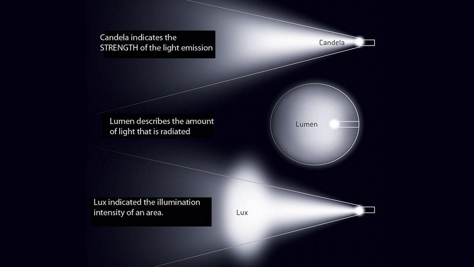 Lumens And Lux Light Words Explained In A Single Image