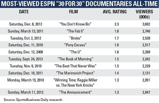 We Live In The Golden Age Of Sports Documentaries