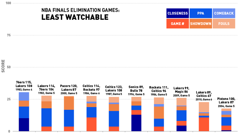 NBA Finals Elimination Games, Ranked According To Fun