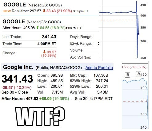 Google's share price swings $200 in a few minutes?
