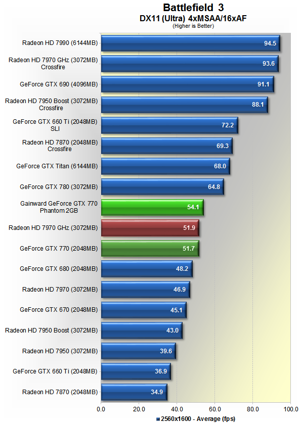 GeForce GTX 770 Review: Adding Value to High-End GFX?
