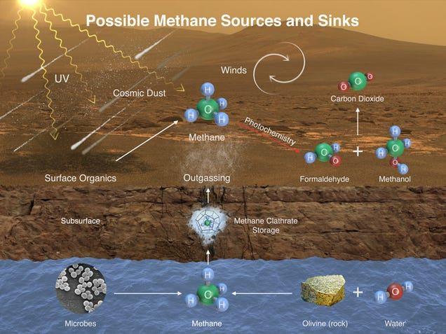 A Methane Spike Indicates Active Processes On Mars