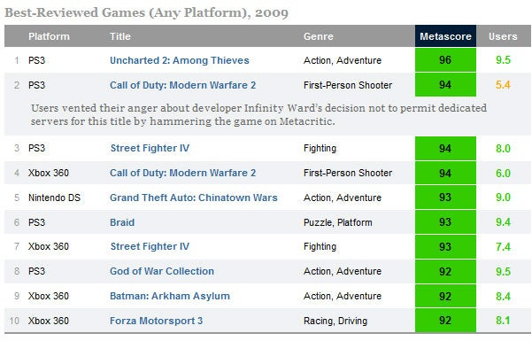 Metacritic Names PS3 The Best Gaming Platform Of 2009