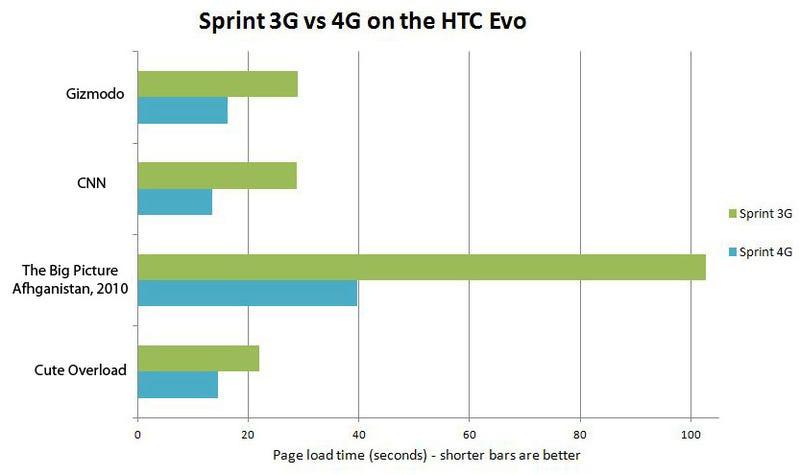 HTC Evo 4G Review: A War Machine