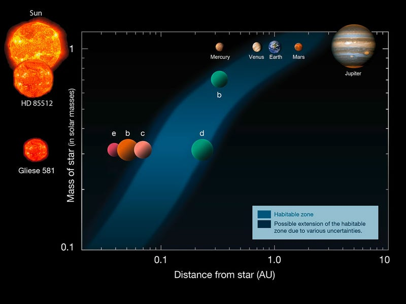 "Potentially habitable ""Super-Earth"" is among 50 newly discovered exoplanets"
