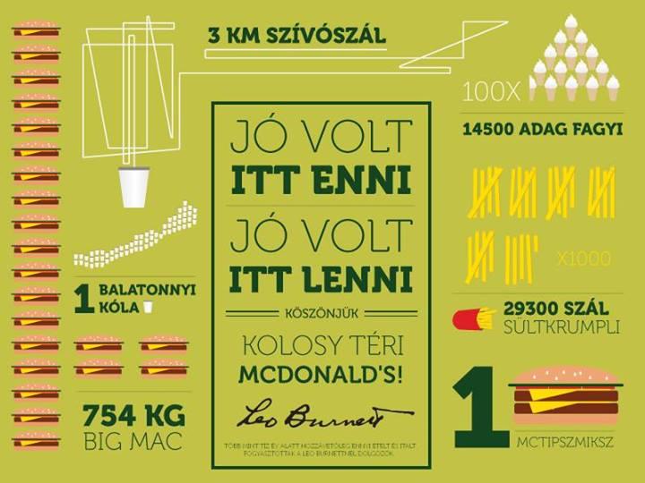 Infografikával emlékeznek a reklámosok a bezárt budapesti McDonald's-ra