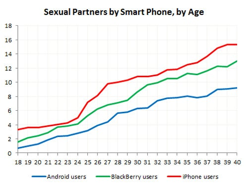 Study: iPhone Users Have More Sex