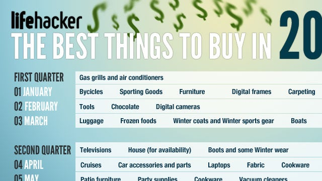 The Best Times to Buy Anything in 2011