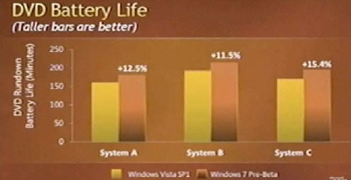 Windows 7 to Extend Laptop Battery Life by Minimum of 11%