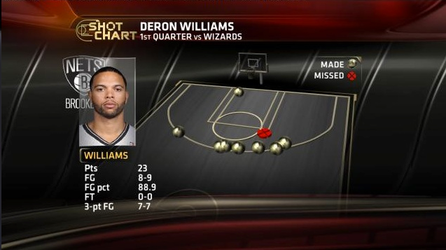 At The End Of The First Quarter Last Night, Deron Williams Had Made More Threes Than The Wizards Had Field Goals