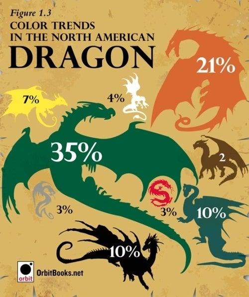 What color dragon is likely to wipe out your town