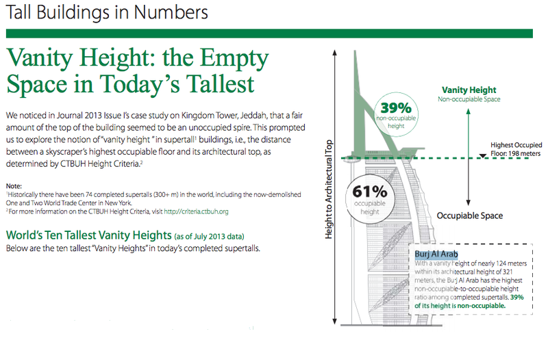Spire Shame: Why Today's Tallest Buildings Are Mostly Just Spire