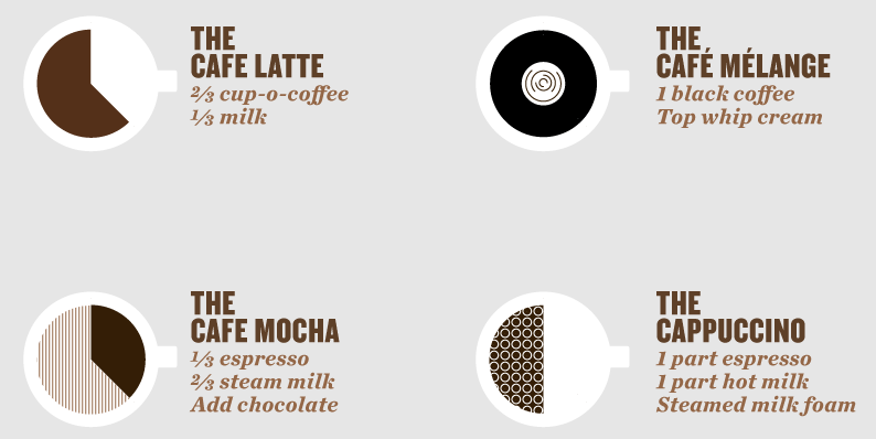 The Perfect Pour Diagrams the Ratios of Fancy Coffee Drinks