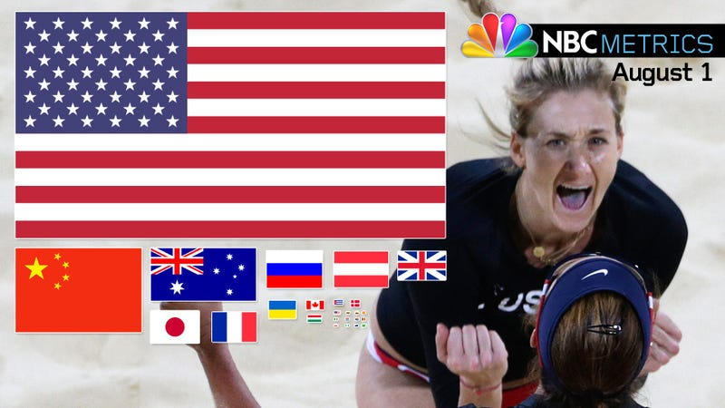 NBCmetrics: Through Wednesday, South Korea Had 14 Medals, And NBC Had Never Mentioned It In Primetime