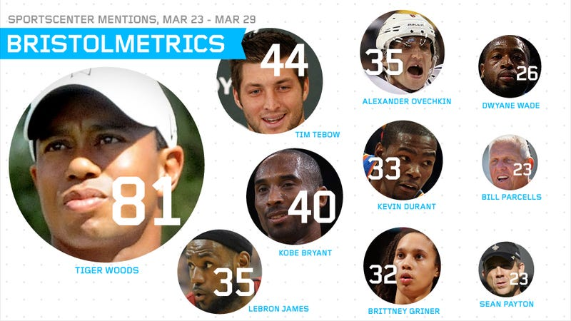 Bristolmetrics: Tiger Woods Rules The SportsCenter Leaderboard
