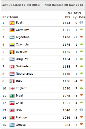 Here Are The FIFA Rankings That Will Determine The World Cup Draw