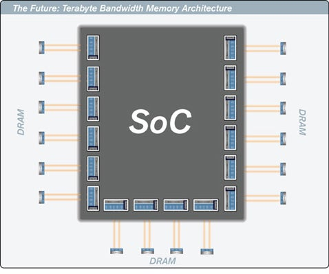 Rambus Targets 1TB/sec Bandwith For Computer Memory