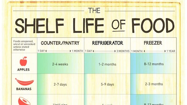 Here's How Long Food Can Last in the Pantry, Refrigerator and Freezer