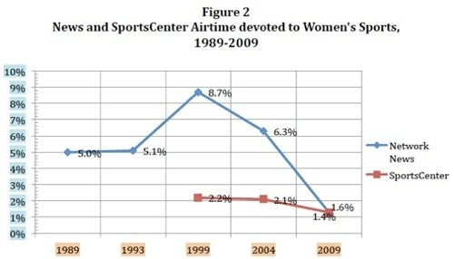 Coverage Of Women's Sports At 20-Year Low