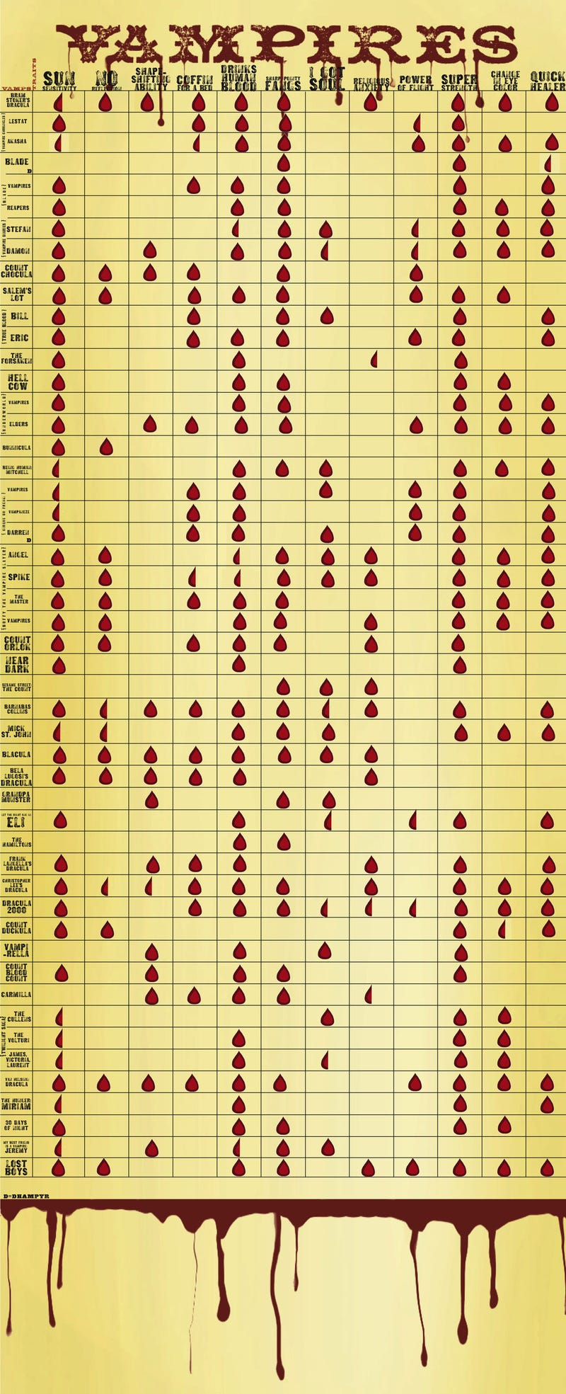 Top 50 Vampires: The Ultimate Score Sheet
