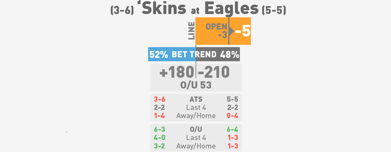 NFL Betting Lines, Visualized: Week 11 (Late Edition)
