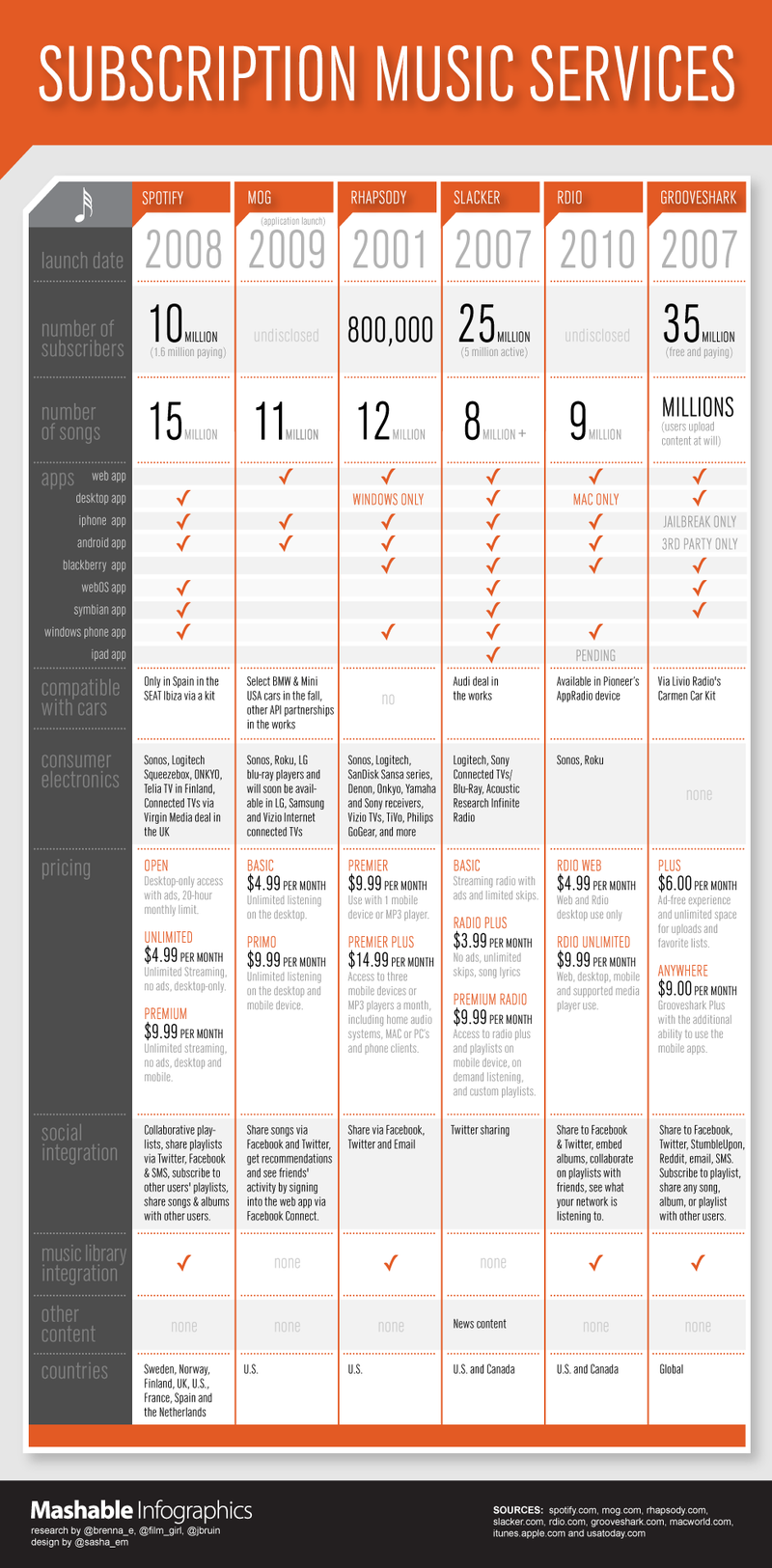 Your Complete Subscription Music Service Cheat Sheet