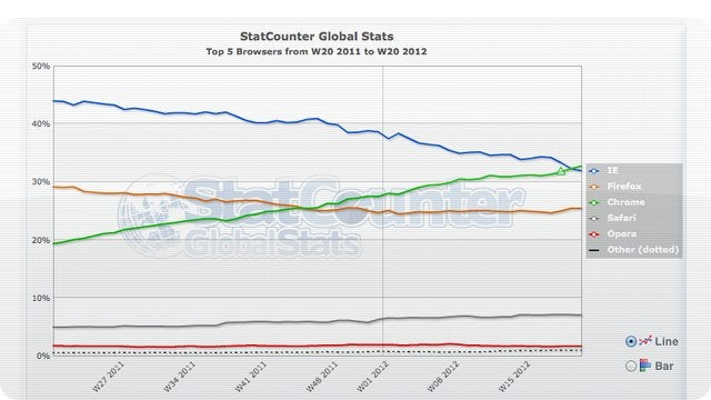 Google Chrome Just Beat Out Internet Explorer as the Most Used Browser