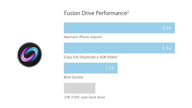 What Is Apple Fusion Drive?