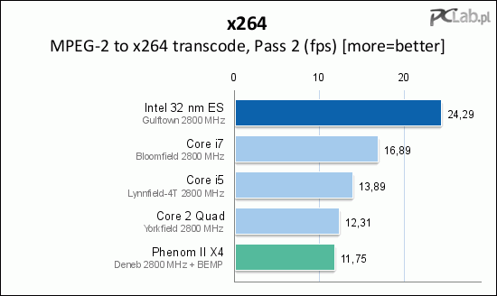 Intel Core i9 Benched: Six Cores of Pure Joy