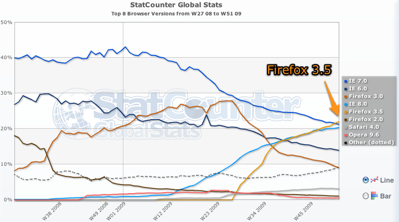 Firefox 3.5 Inches Past IE7 As World's Most Popular Browser