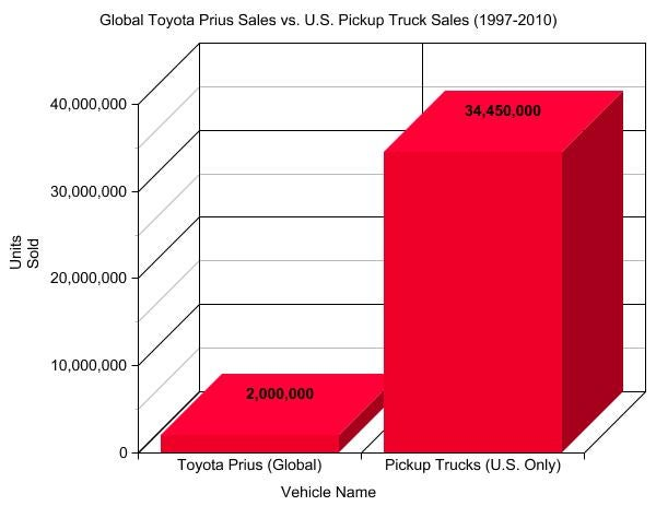 Putting Prius Sales In Perspective