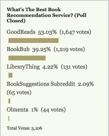 Most Popular Book Recommendation Service: GoodReads