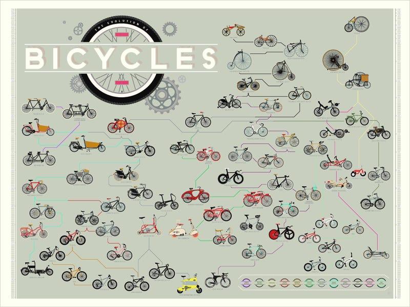 233 años de historia de las bicicletas, en un solo gráfico