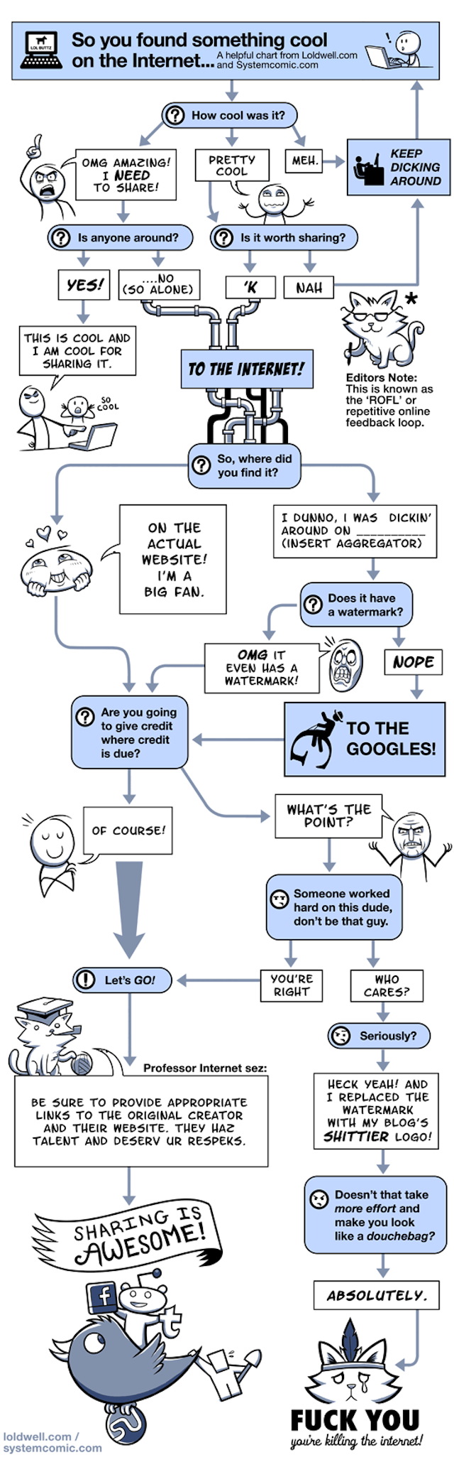 What to Do When You Find Something Cool on the Internet: A Flowchart