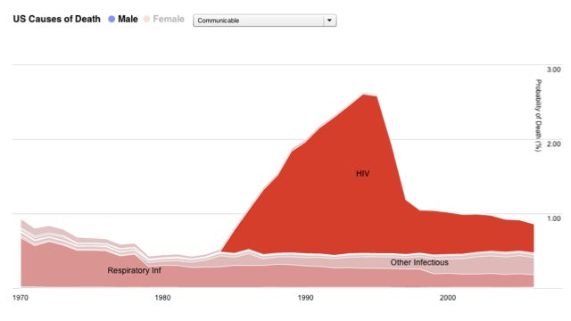 Charting causes of death in America between 1970 and 2006