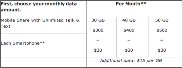 AT&T's Got Just the $500/Month Data Plan You Weren't Looking For