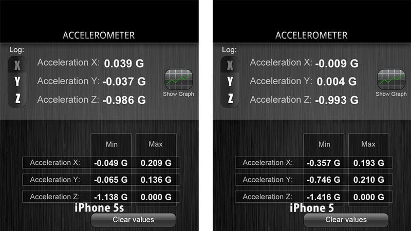 The iPhone 5S Motion Sensors Are Totally Screwed Up