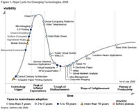 Hype Cycles and Dysfunction: Game Journalism