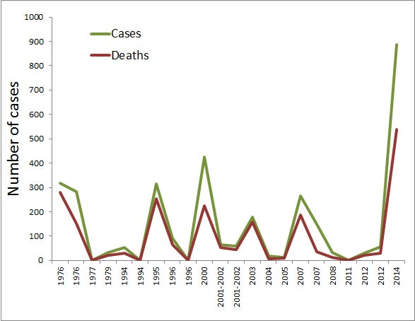 One Ebola graph to demonstrate why this epidemic is terrifying