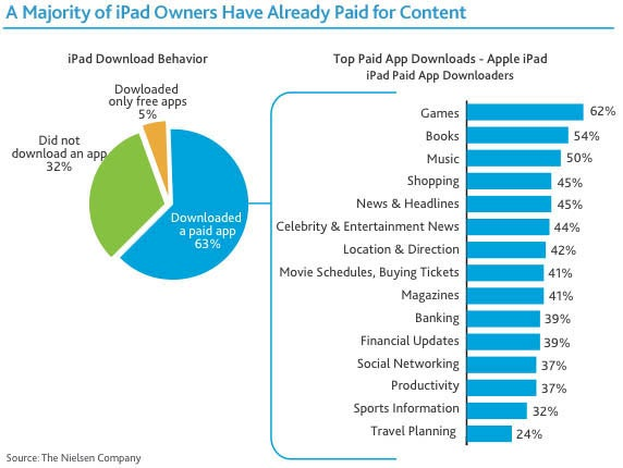 The Reports of App-Free iPads Have Been Greatly Exaggerated