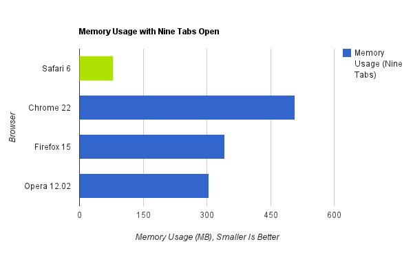 Browser Speed Tests, Mac Edition: Chrome 22, Firefox 15, Safari 6, and Opera 12.02