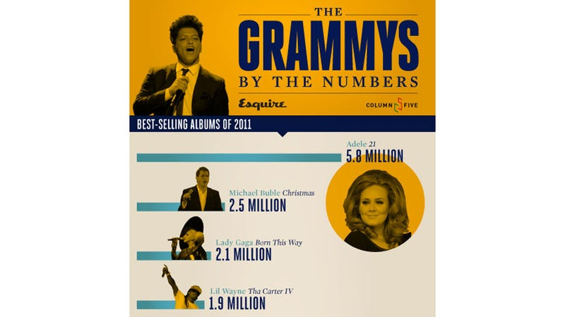 Come Sunday, Adele Will Win All the Grammys
