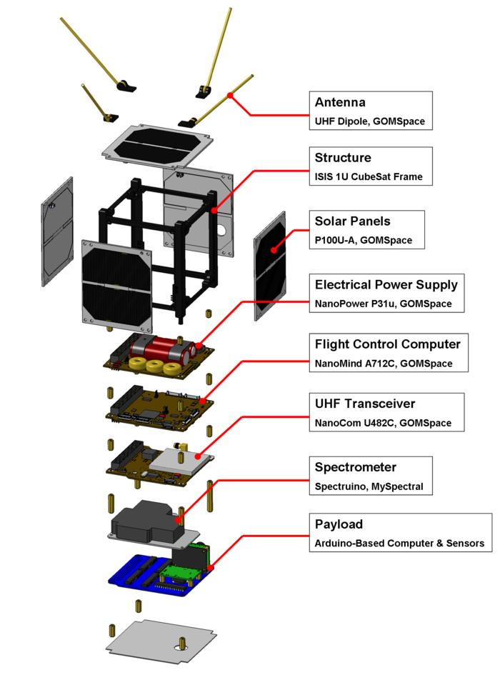 Alquilar tu propio satélite Arduino te costará 250 dólares