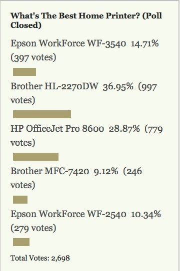 Most Popular Home Printer: Brother HL-2270DW