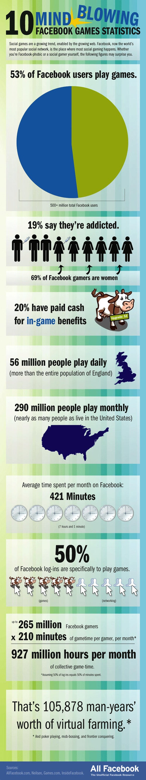 People Spend 927 Million Hours Per Month Playing Facebook Games