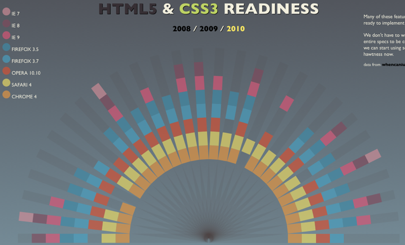 The HTML5 Readiness Chart Highlights How Well Your Browser Handles the Future