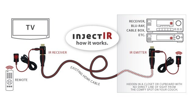 Give Your Hidden Hardware a Shot of Infrared with InjectIR