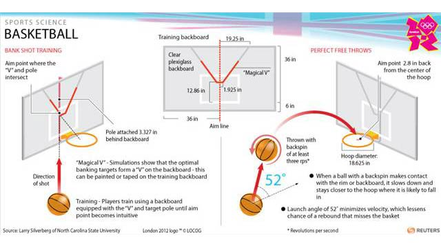 Science Has Calculated the Perfect Basketball Shot