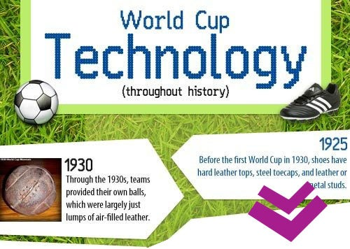 World Cup Tech: Fine-Tuning the Beautiful Game